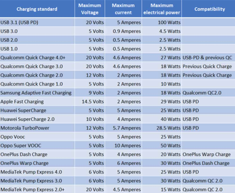 USB-Type-C-Explained-Different-Fast-Charging-Standards
