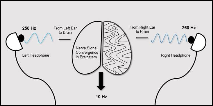 How-Binaural-Beats-are-Made
