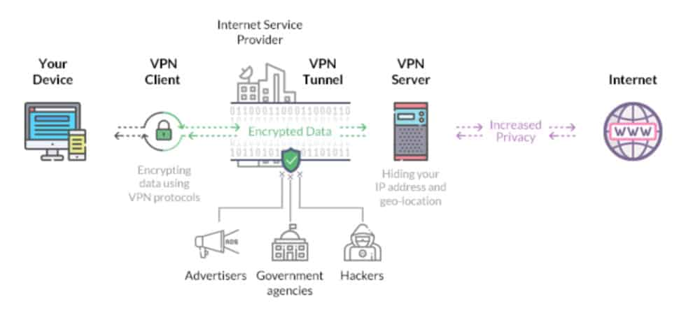 The Ultimate VPN FAQ – A Complete Guide For First-Time Users…