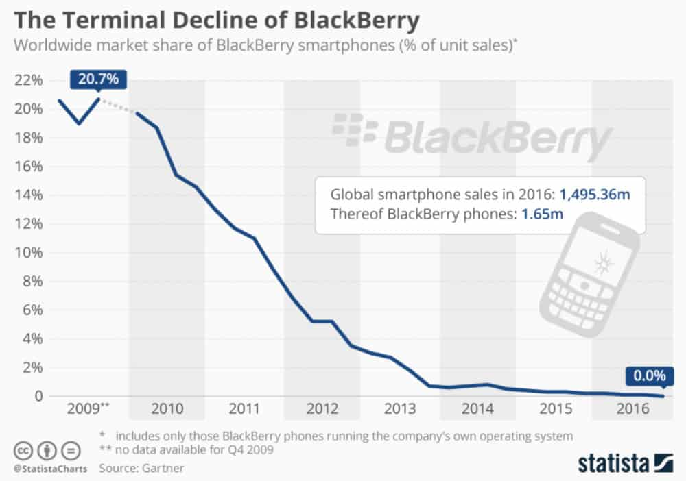 the rise and fall of blackberry-4