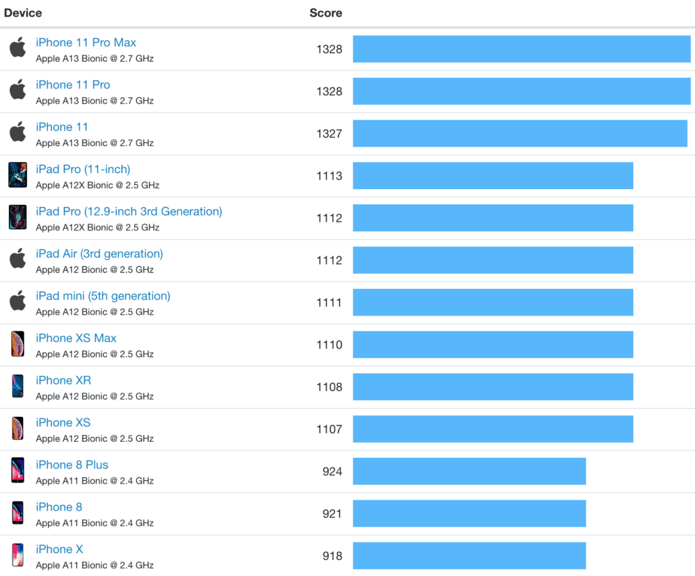 iphone-10-benchmarks