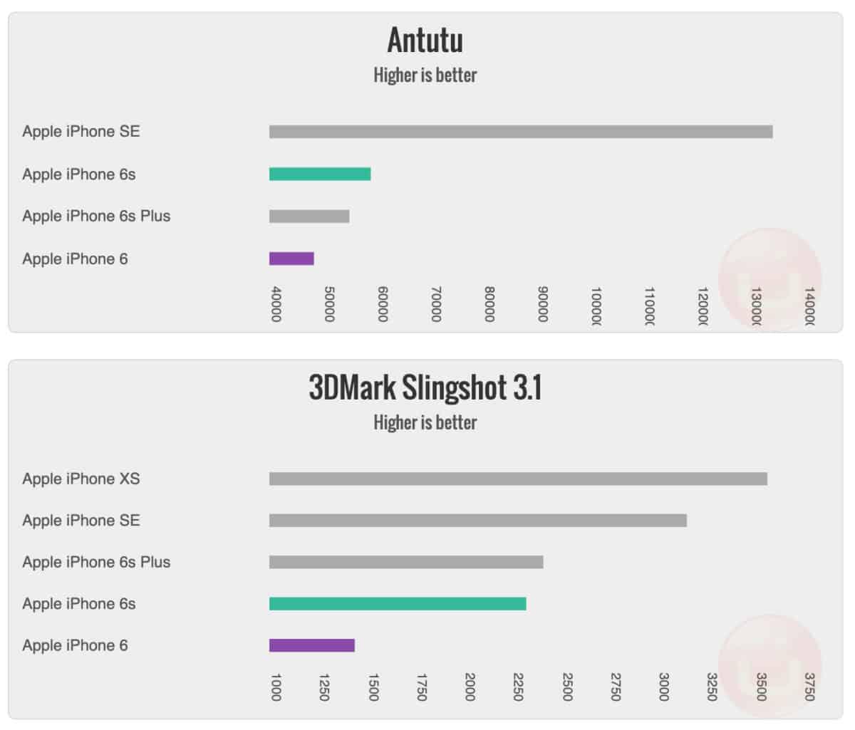 iphone 6 vs 6s benchmarks