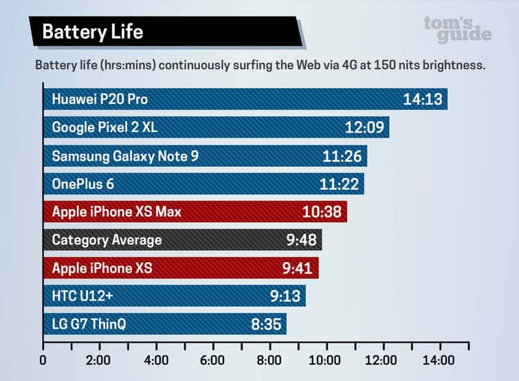 iphone-xs-max-battery-life