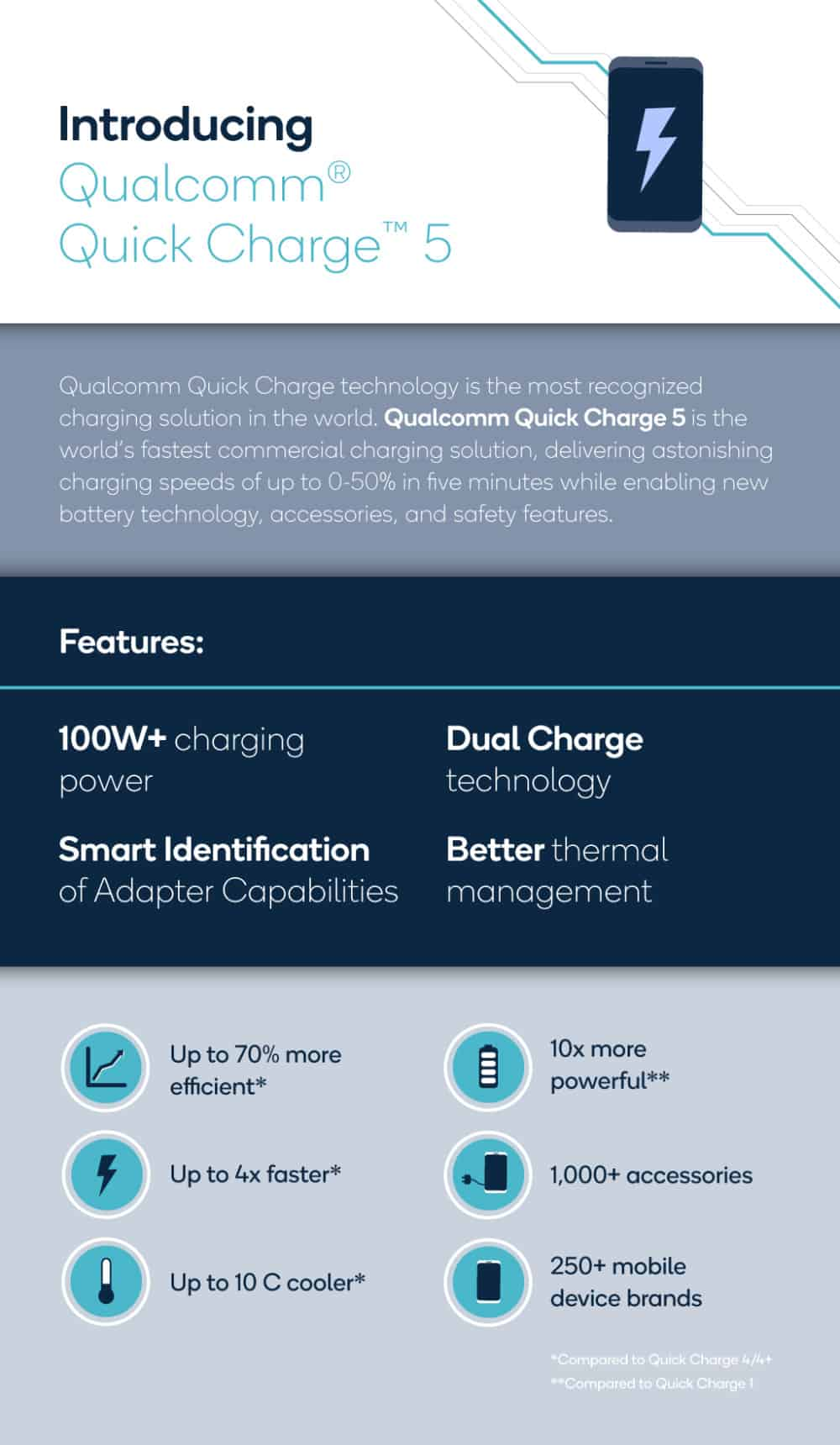 qualcomm-quick-charge-5-overview-features-speeds