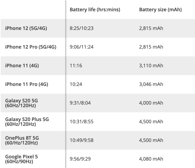 iphone 12 battery life test