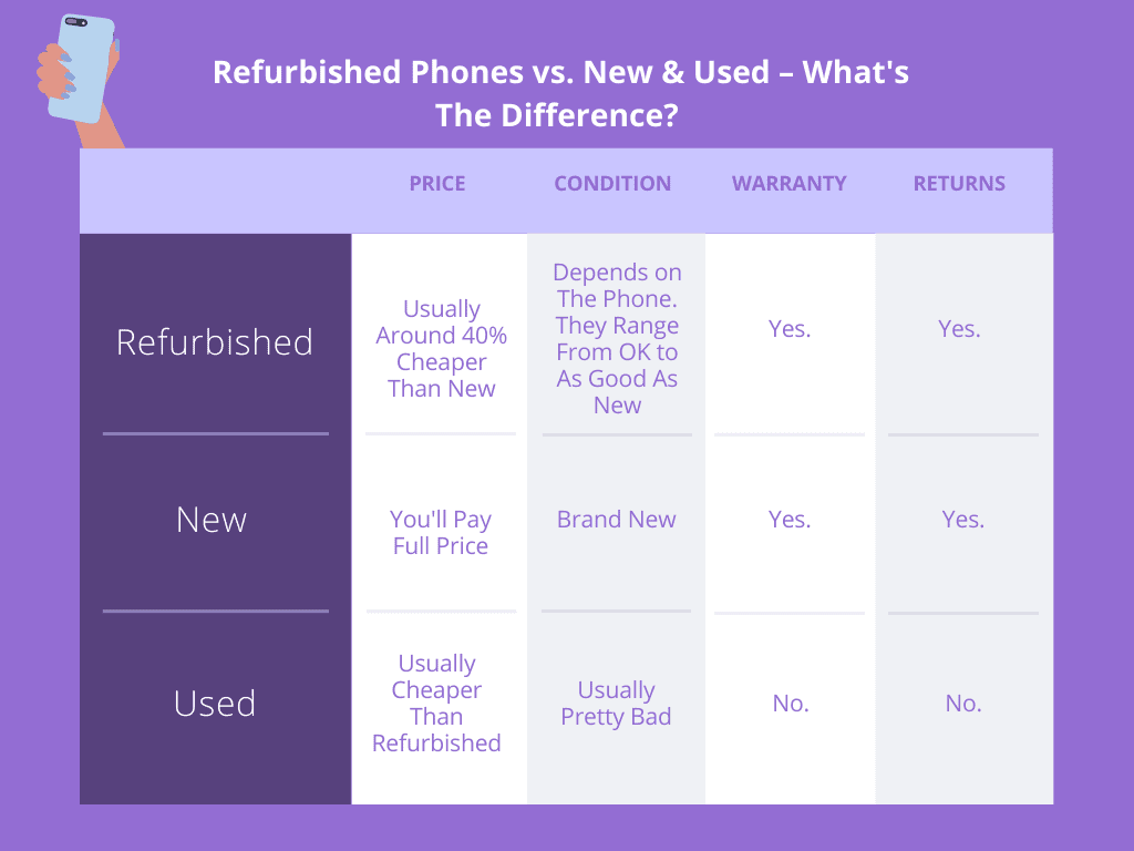 Refurbished Phones vs. New & Used – What's The Difference_